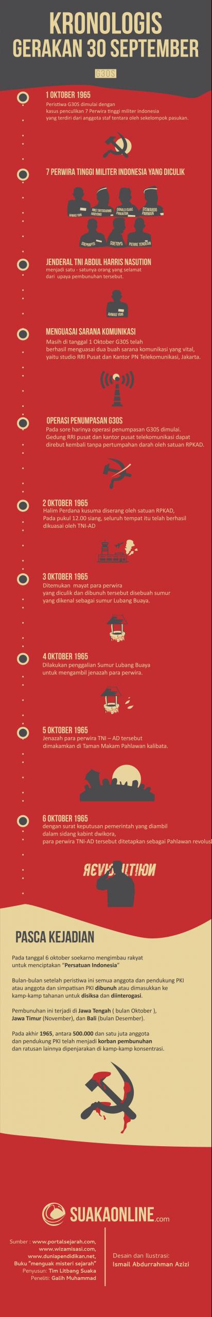 Desain : SUAKA / Ismail Abdurrahman Azizi